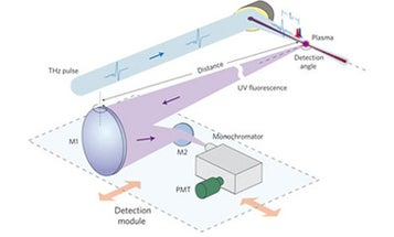 Remote Terahertz Scanners Could See What's in Your Pockets from Miles Away