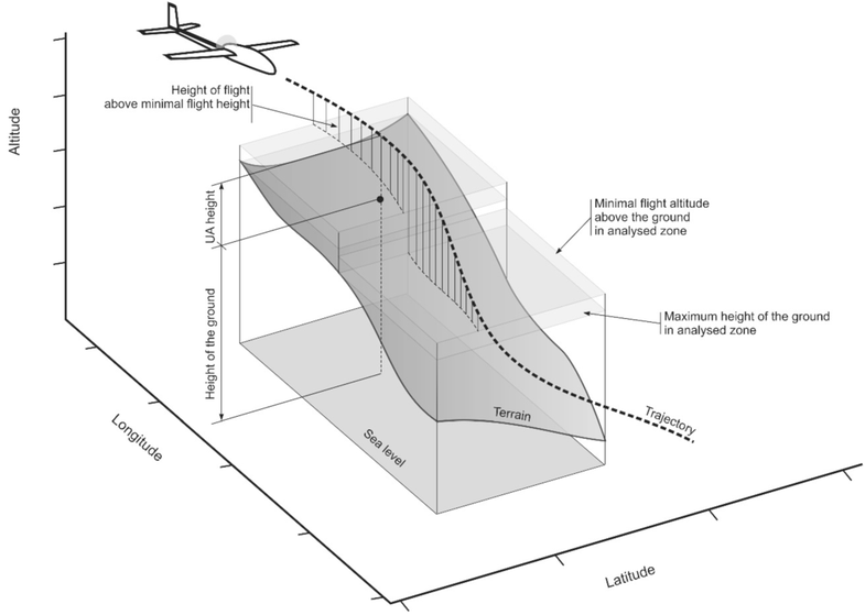 Calculating Safe Emergency Landings For Drones