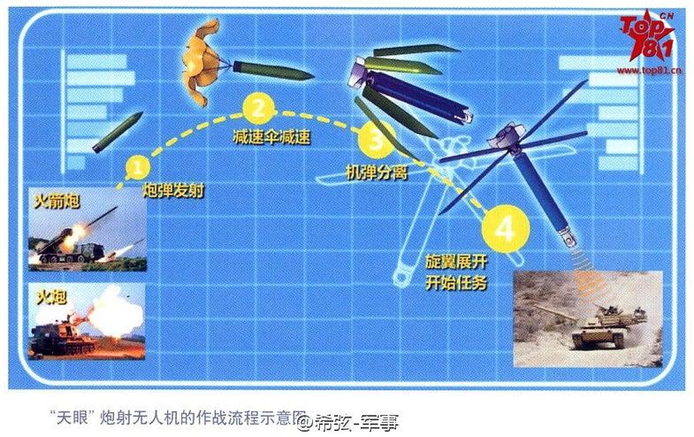 China UAV drone artillery