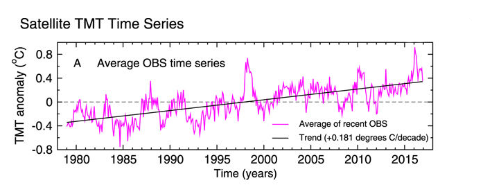 Tropospheric Warming Over The Past Two Decades