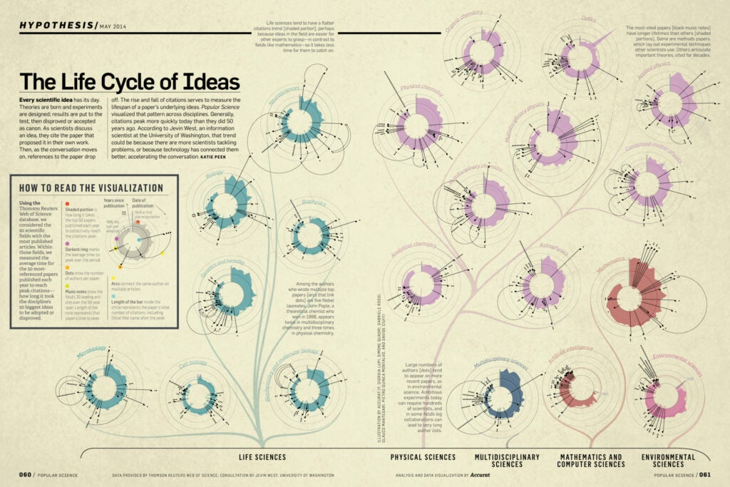 httpswww.popsci.comsitespopsci.comfileslife_cycle_of_ideas_o_0.jpg