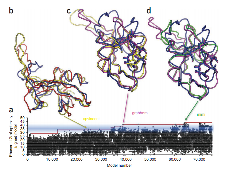 Gamers Solve AIDS-Related Enzyme Puzzle, Helping Scientists Search for Novel Drugs