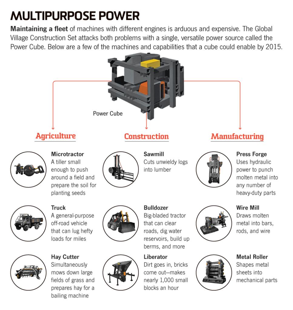 Multipurpose Power
