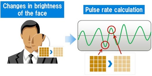 Smartphone Tech Measures Your Pulse By Looking At Your Face