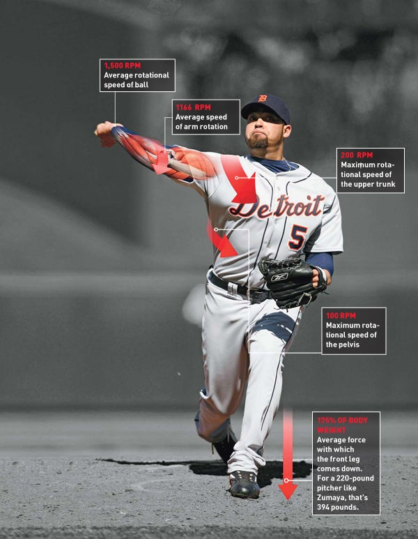 How it Works: The Fastball