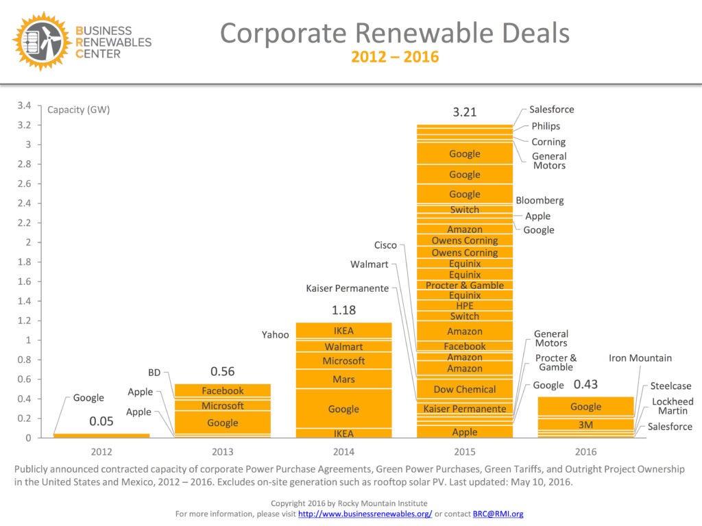 Corporate Renewable Energy Deals