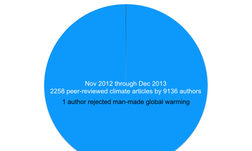 Infographic: Scientists Who Doubt Human-Caused Climate Change