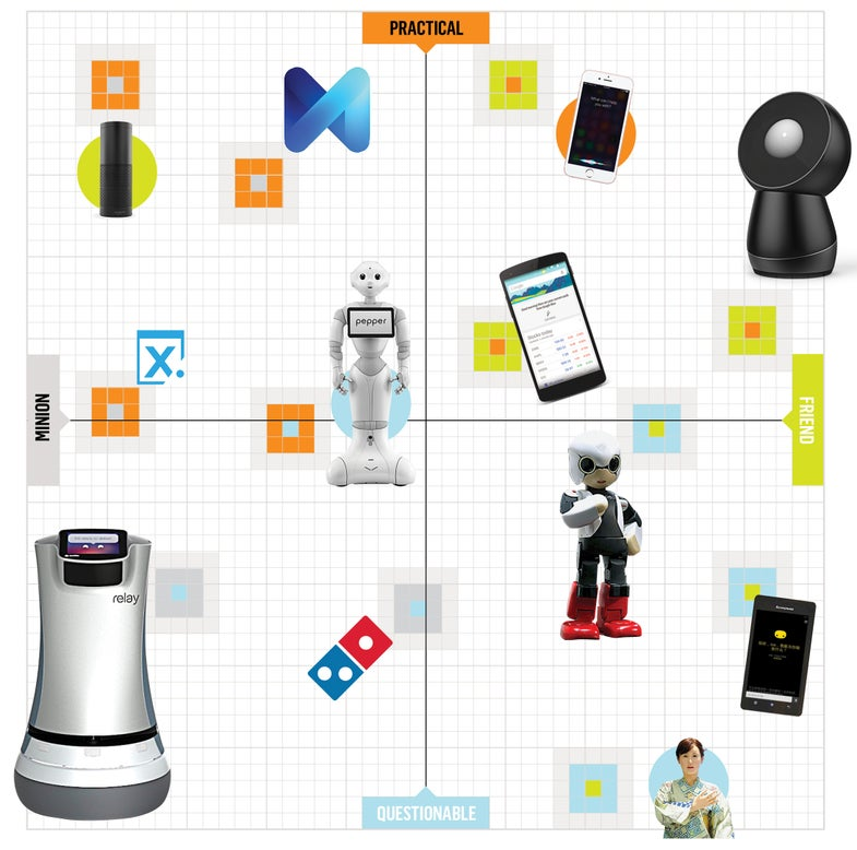 Smart devices and Artificially Intelligent Robots
