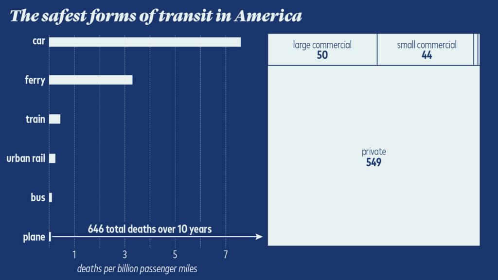 safest forms of transit