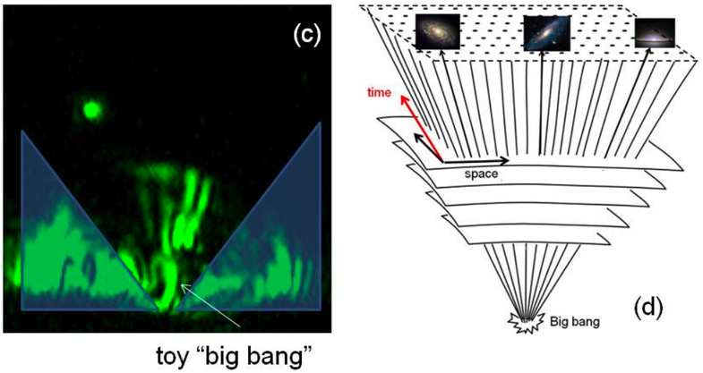 Big Bang Recreated in a Metamaterial, Offers Evidence That Time Travel is Impossible