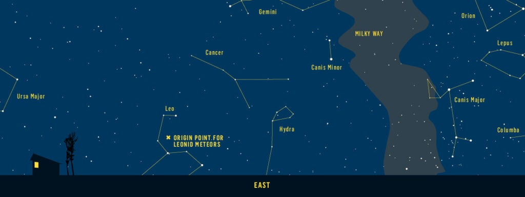 star chart of the eastern horizon at midnight from the mid-latitudes of the U.S.