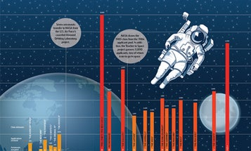 Why Does Everyone Suddenly Want to Go to Astronaut School?