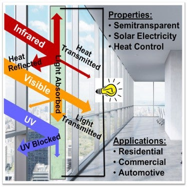 window solar tech