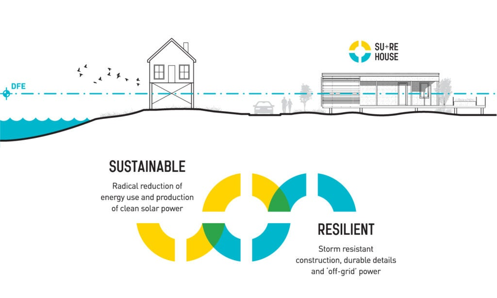 """sustainable"