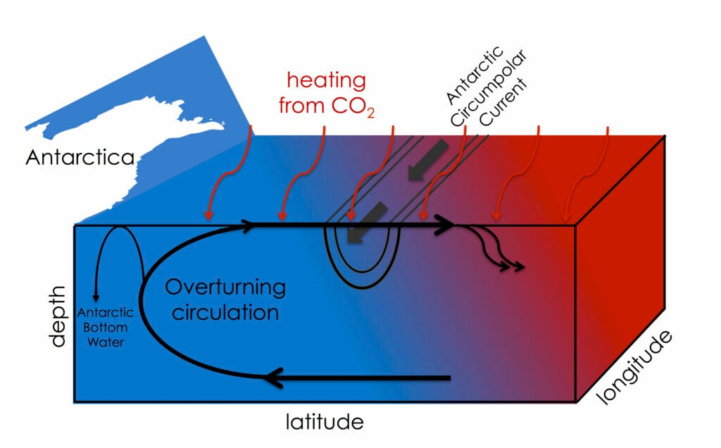 Surface waters deliver surplus heat trapped by carbon pollution to the Arctic.