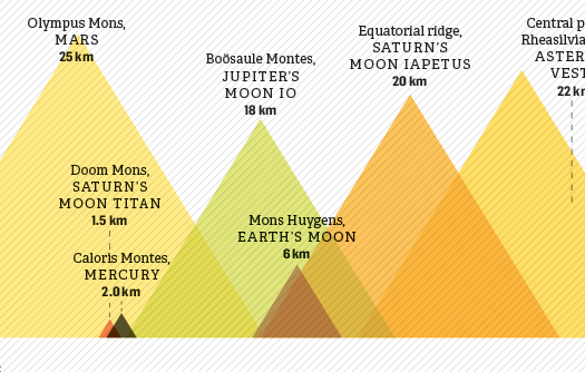 How Mountains In Our Solar System Compare [Infographic]