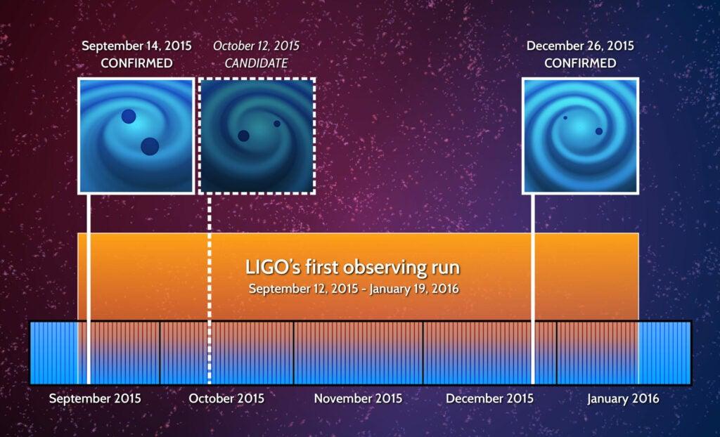 LIGO Timeline