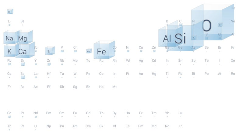 Infographic: Which Elements Are Found In The Earth, Sun, Sea, And You