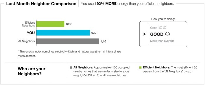 Neighbor Comparison