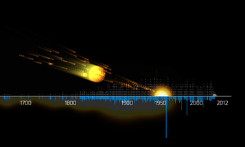 An Animation Of Every Recorded Meteorite Blast In History