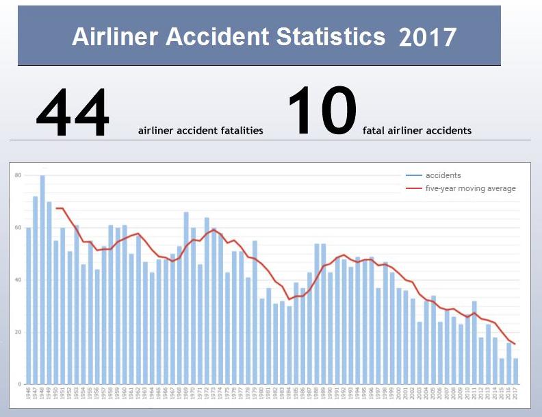aviation safety network data