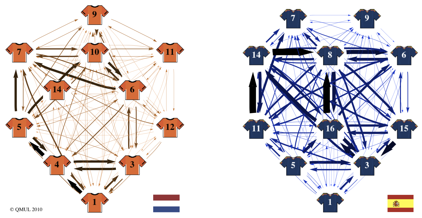 Sophisticated Mathematical Model Predicts Spain Will Win World Cup Final