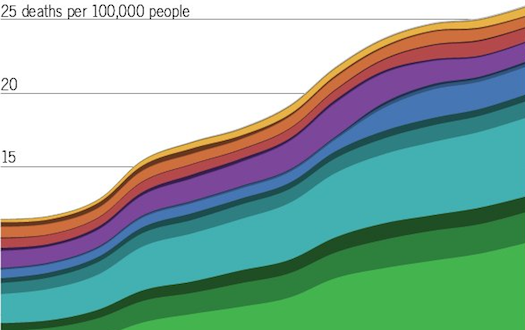 Which Drugs Actually Kill Americans [Infographic]
