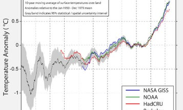 Climate Skeptic Sponsors New Climate Study, Confirms 'Global Warming Is Real'