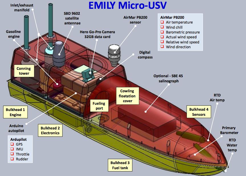 NOAA's EMILY Design