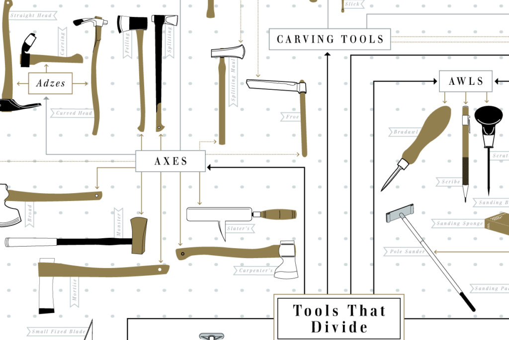 Tools That Divide