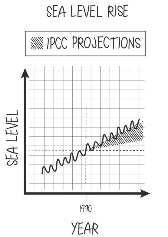 Schematic of sea-level rise showing how the IPCC's projection in 1990 underestimated the effect.