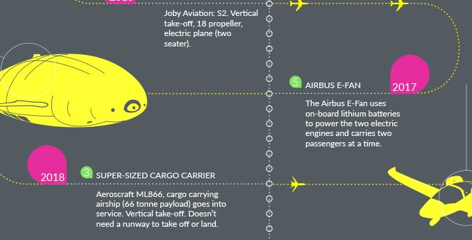 Infographic: A Timeline Of The Present And Future Of Electric Flight