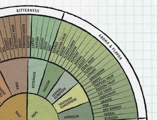 Daily Infographic, Beer Edition: The Beer Flavor And Aroma Wheel