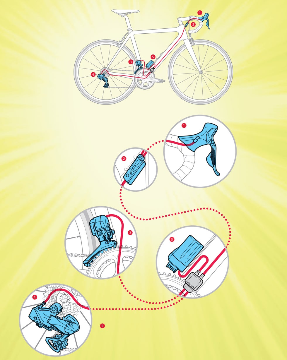 how-it-works illustration of Powered Gear Shifters