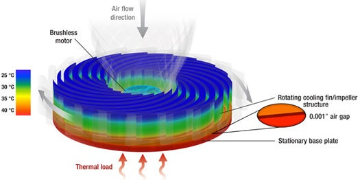 New Spinning Heat Sink Design Could Trim Energy Use and Unleash Processing Power