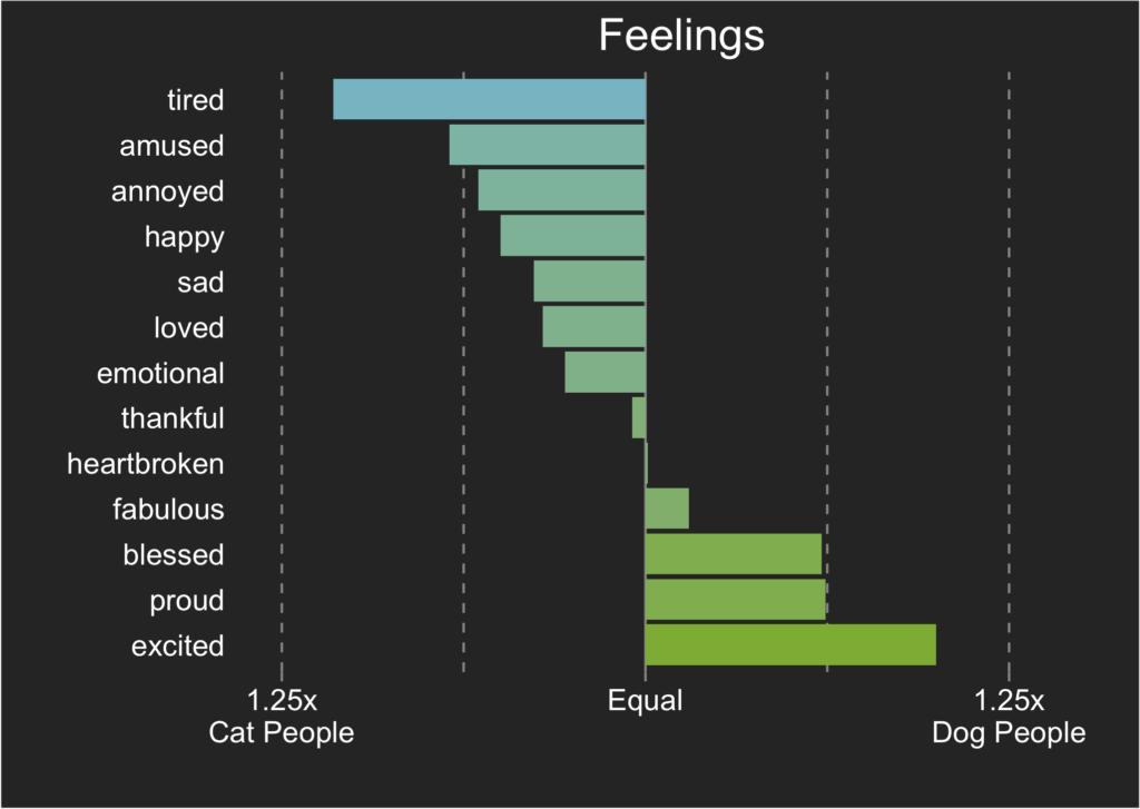 cat and dog people: feelings