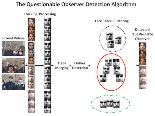 'Questionable Observer Detector' Finds Habitual Bystanders at Crime Scenes