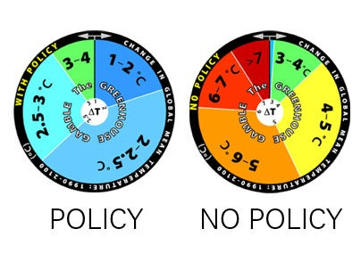 Global Warming: a Controversial Bill, And a Game of Roulette