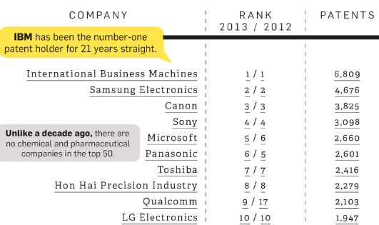 The Top Patent-Holders In The U.S. [Infographic]