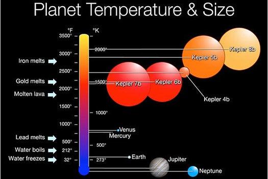 """""""Kepler's"""