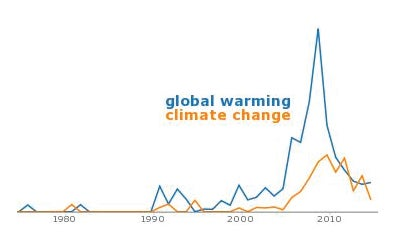 Pop Culture Mentions Of Global Warming Have Plummeted Since 2007
