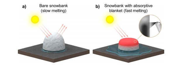 (a) The high reflectivity of snow means it melts slowly even during warm, sunny weather. (b) Boreyko's thermally absorptive snow blanket can cause snow to melt three times faster.