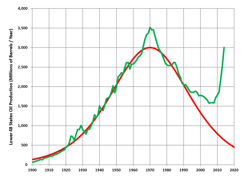 Hubbert's 1956 forecast of U.S. oil production (red line) and actual production in the lower 48 states through 2014 (green line)