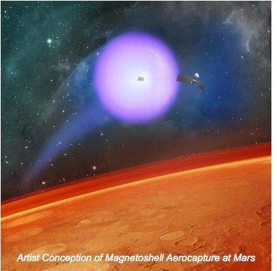 magnetoshell helps spacecraft enter Mars' atmosphere