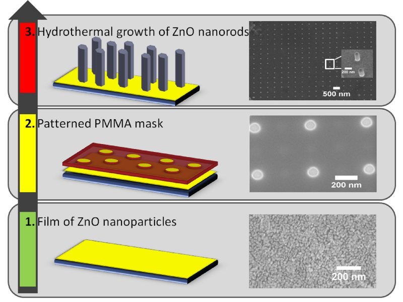 Process used to grow ZnO nanrods