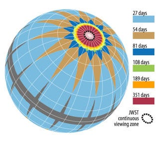 TESS observation celestial sphere