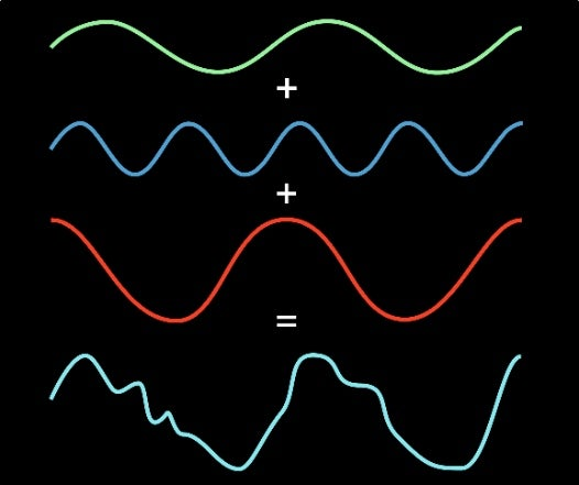 A New Faster Fourier Transform Can Speed One of IT's Fundamental Algorithms