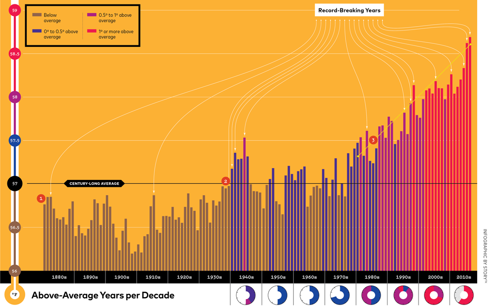 our warming planet infographic