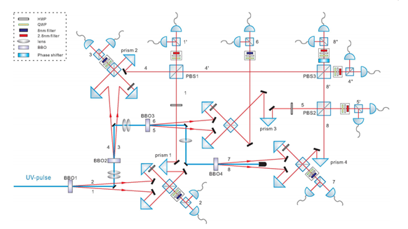 Researchers Entangle and Observe Eight Photons Simultaneously, Smashing the Previous Record