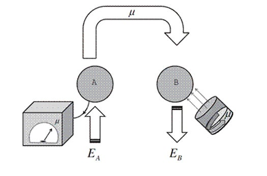 Physicists Prove Teleportation of Energy Is Possible